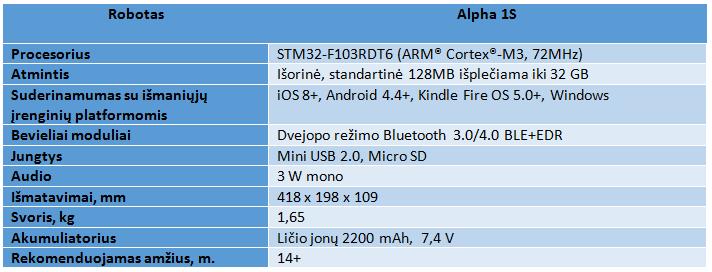 alpha-1s-specifikacijos