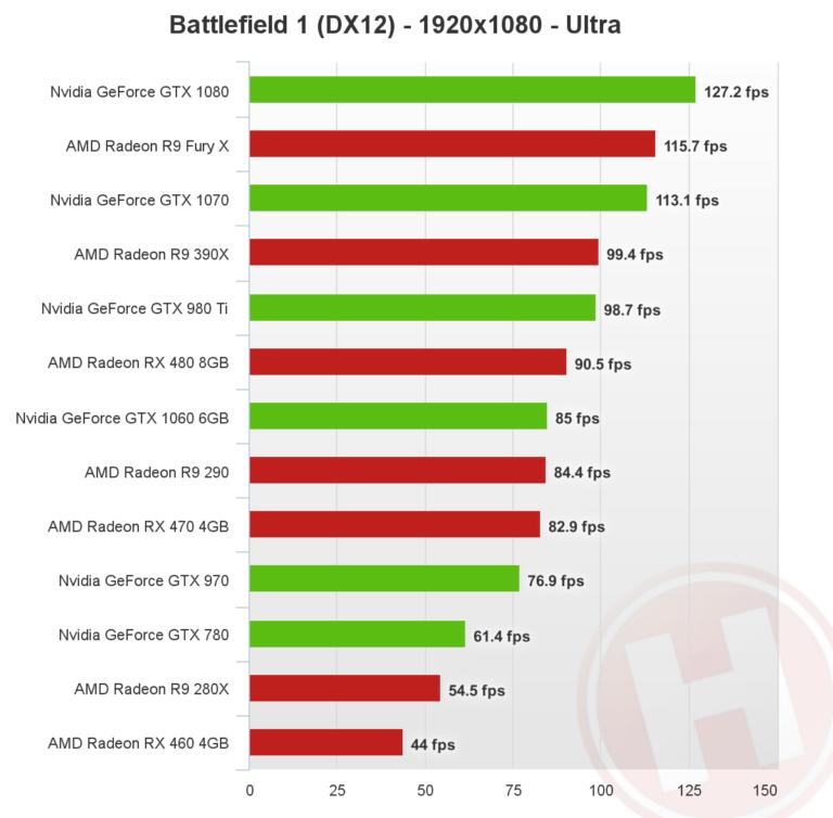 battlefield-1-directx-12-1080p-nvidia-amd-768x754