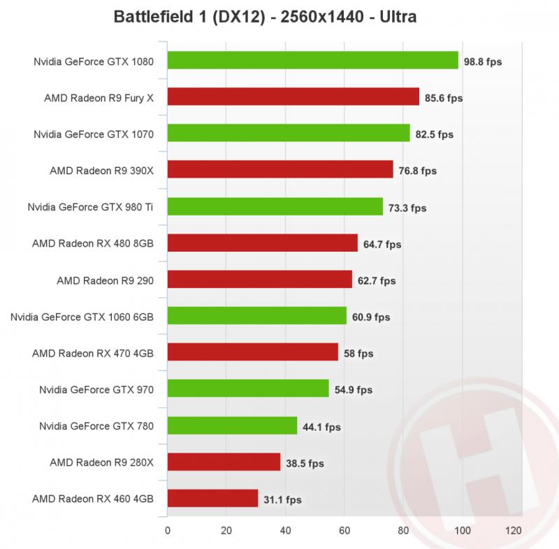 battlefield-1-directx-12-1440p-nvidia-amd-1140x1119