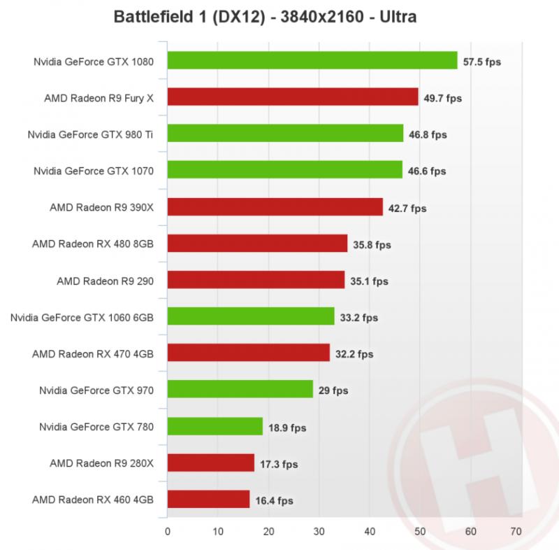 battlefield-1-directx-12-4k-nvidia-amd-840x825