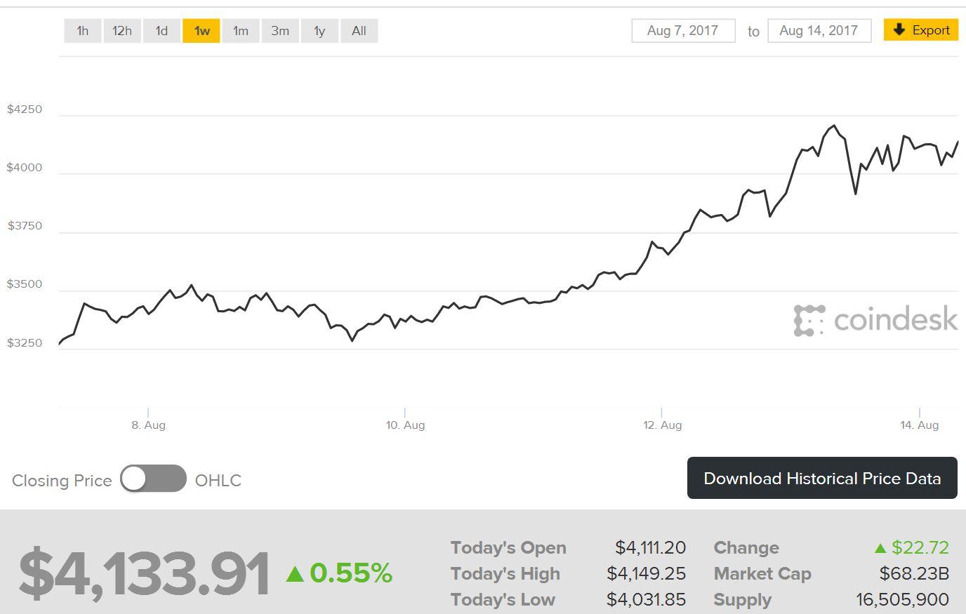 bitcoin vertės naujienos