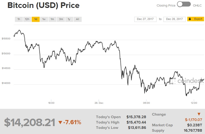 pietų korėja bitcoin