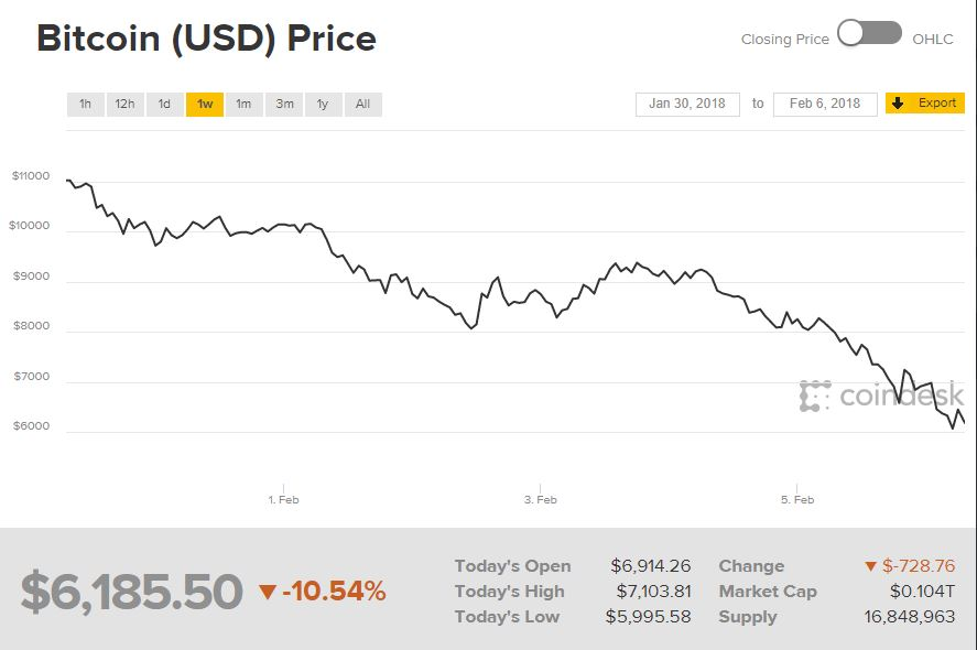 bitcoin vertės tendencija)