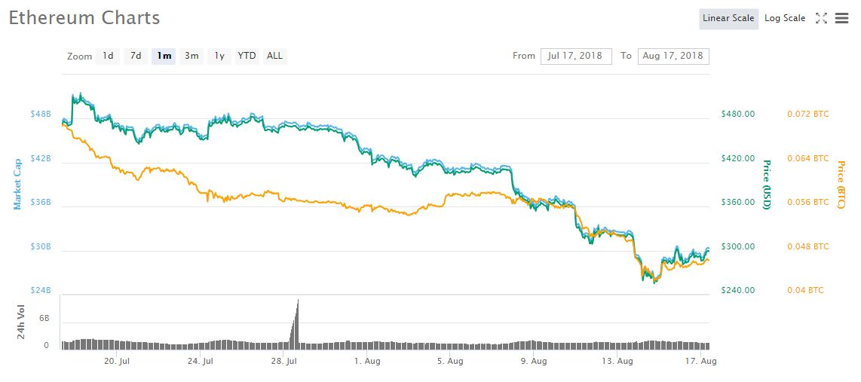 kaip veikia bitcoin pelnas)