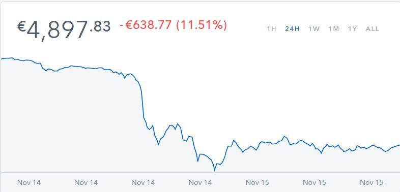 bitcoin kainos kritimo naujienos)
