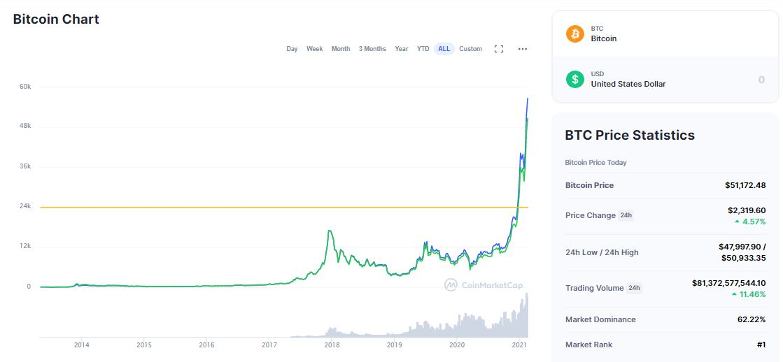 """Bitcoin"" kainos prognozė: BTC / USD neria žemiau 40,000 XNUMX USD"